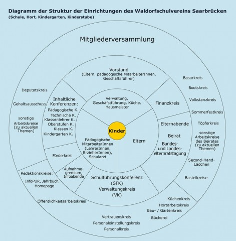 WS-DiagrammStruktur